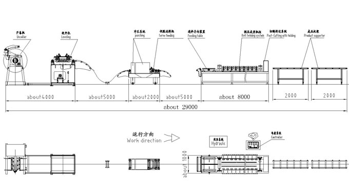 Gutter Roll forming line layout
