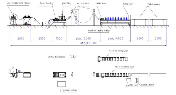 Workflow of Change Rolling Machine