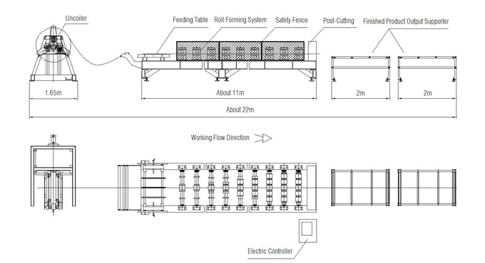 AG Roll Forming Line Layout