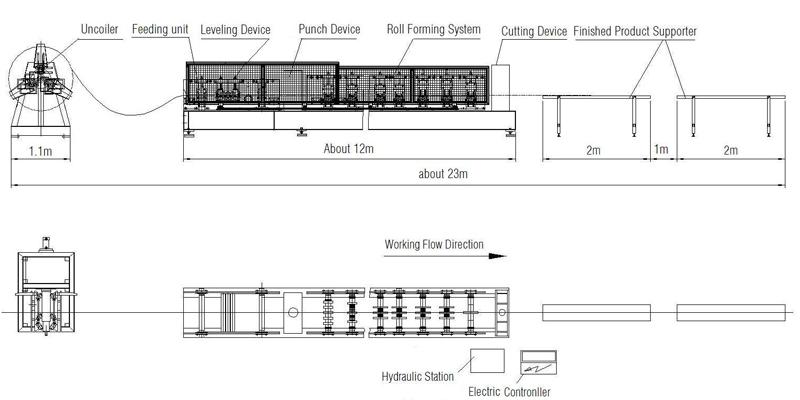 Modular Purlin Roll Forming Machine Working Flow