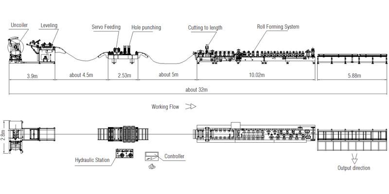 Semi-Auto C/Z Purline Roll Forming Machine Working Flow